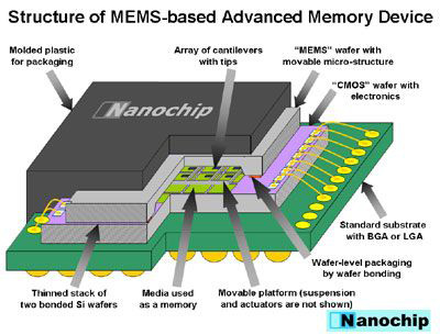 structure_of_mems-based_advanced_memory_large.jpg